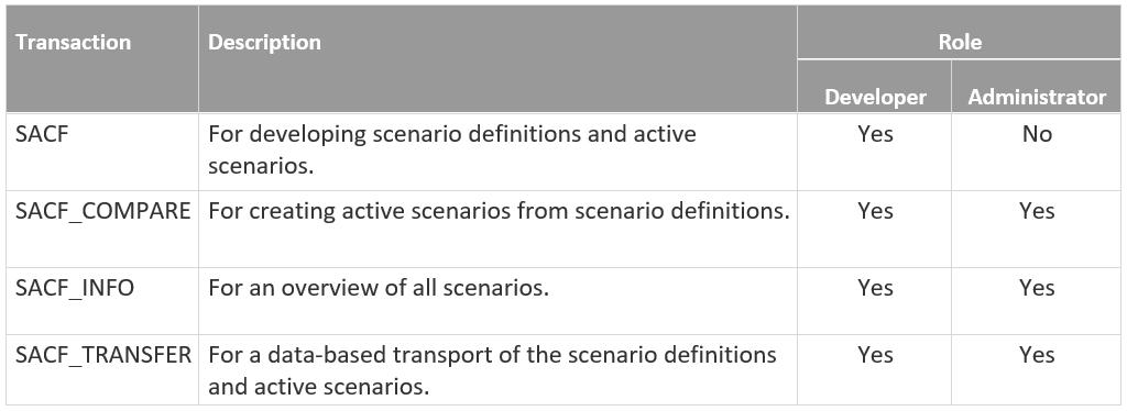 SAST-Blog_SecNotes_Tabelle01_1803_en