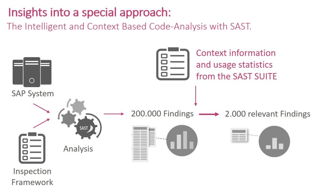 Context Based Code-Analysis with SAST
