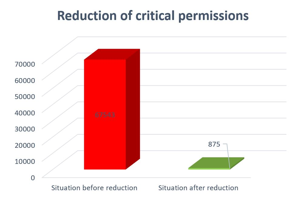 SAP Auhthorizations: Reduction of critical permissions