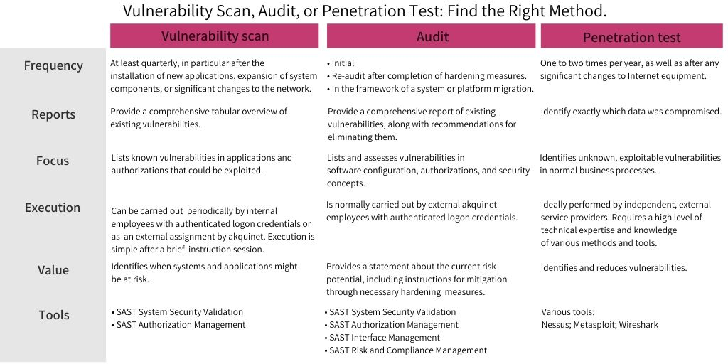 SAST Blog: Vulnerability Scan, Audit, or Penetration Test: Find the Right Method for Identifying Vulnerabilities.