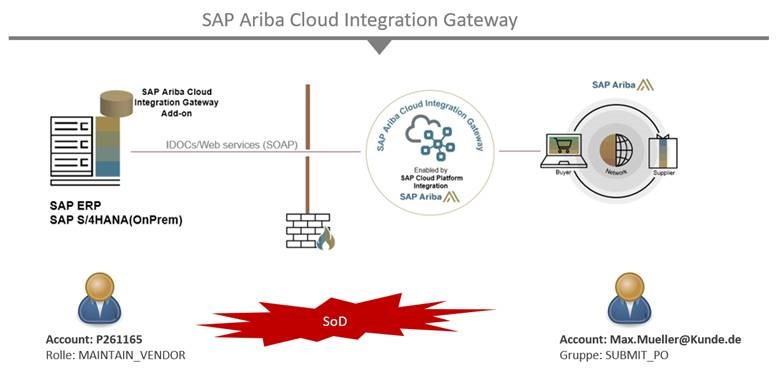 Concept: Takeda trusts in the SAST SUITE to reduce SoD conflicts in their heterogeneous SAP landscape.