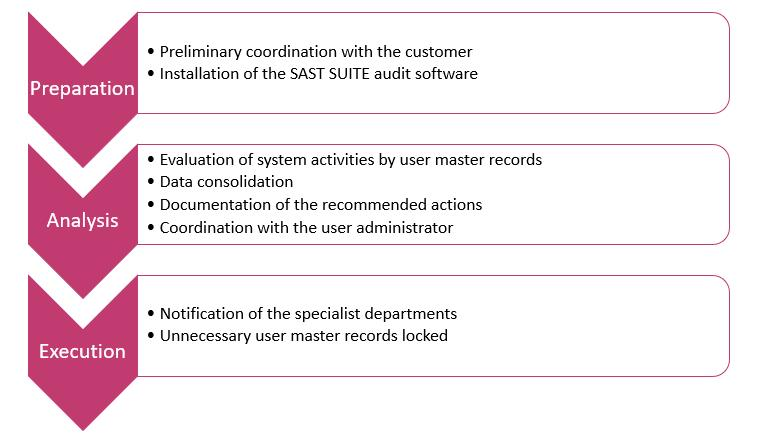 SAST Blog: Cut your costs: deactivate inactive users and reduce your SAP license fees.
