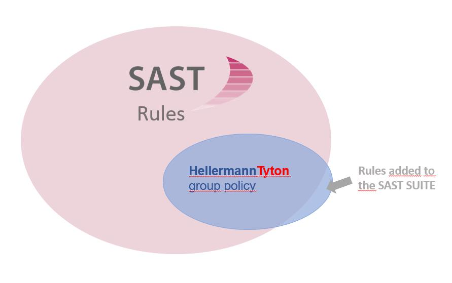 SAST Blog: SAP Compliance: the benefits of an automated audit rules at HellermannTyton