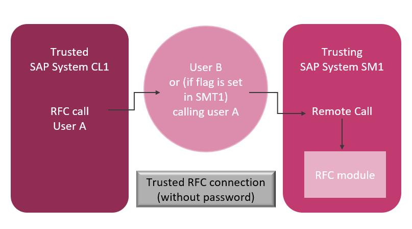 SAST Blog: Trusted system relationships simplify the logon procedure for RFC communication – but how sensible and secure is their use?